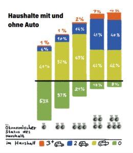 Grafik Haushalte mit und ohne Auto